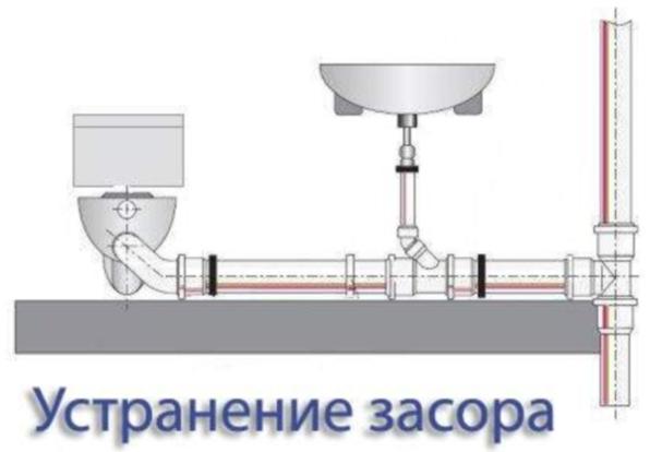 Канализация своими руками: устройство, правильный монтаж чугунной канализации